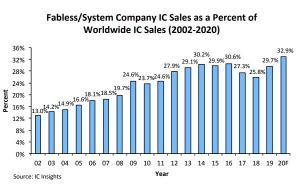 팹리스 매출 10 년 만에 두 배 증가… 반도체 시장의 33 %