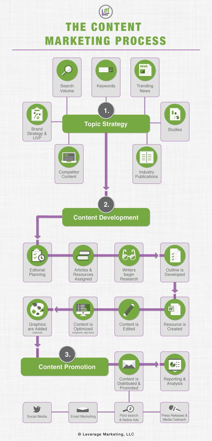 contentprocessdiagram