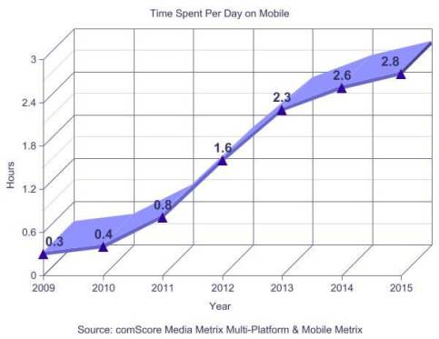 chart of hours spent daily on mobile devices