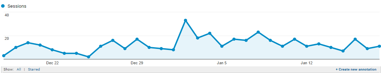 Google Analytics session graph