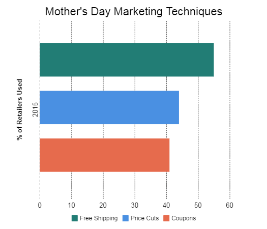 mother's day marketing techniques