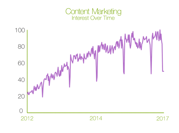 interest in content marketing over time data from google trends