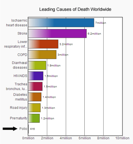 Leading-Causes-of-Death-Worldwide