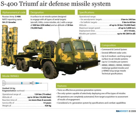 S400 Russian Missile system
