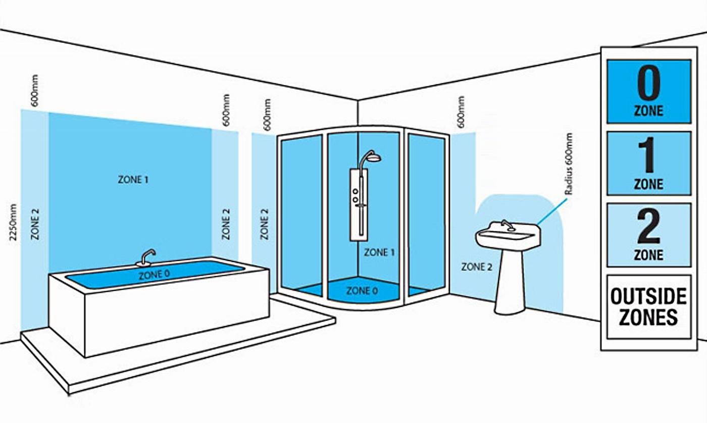 bathroom lighting information the lighting superstore. Bathroom Zone Lighting Explained  bathroom lighting zones