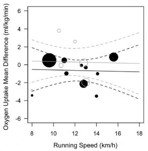 research about running