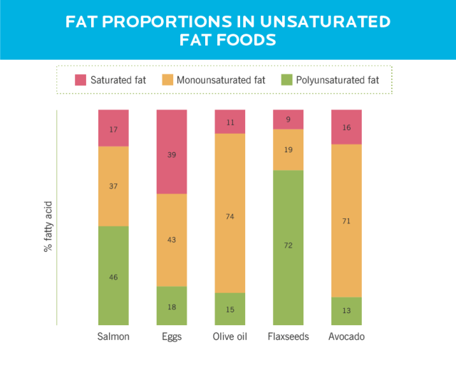 unsaturated fat foods