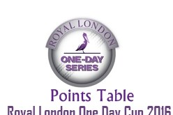 Royal London One Day Cup Points Table 2016 North, South Teams Standings