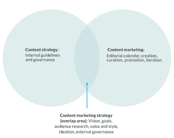 content marketing ven diagram
