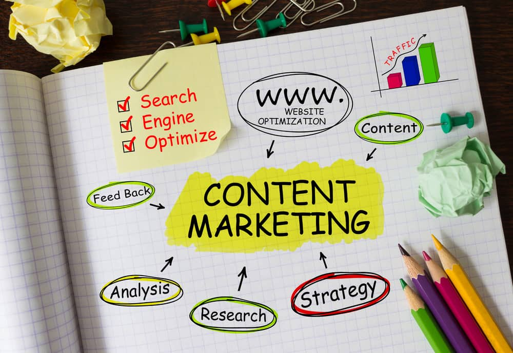 results from content marketing