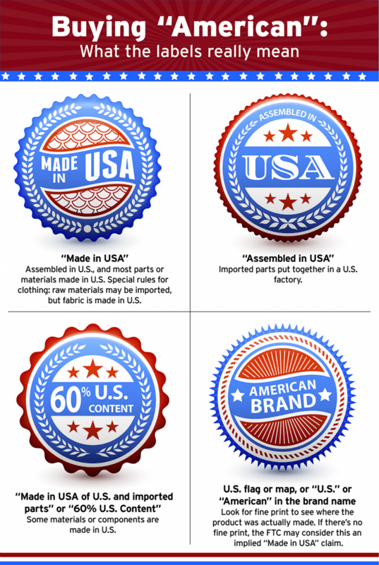 american made products, Know The Difference Between Made in USA and Assembled in USA?