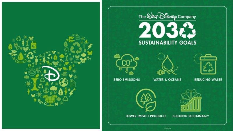 Environmental goals for 2030
