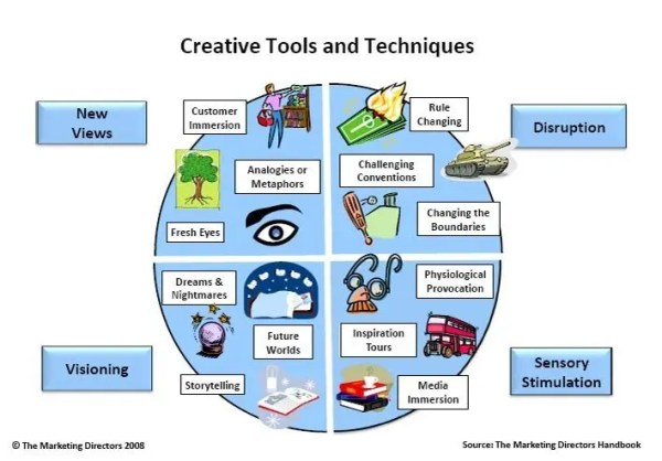 Some of The Marketing Directors' Creative Tools
