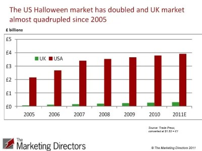 USA vs. UK Halloween market 2005 to 2011