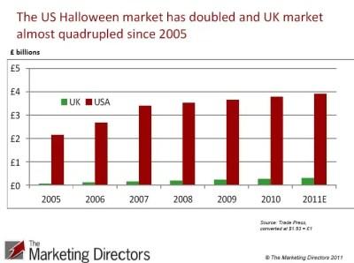 USA vs. UK Halloween market 2005 to 2011