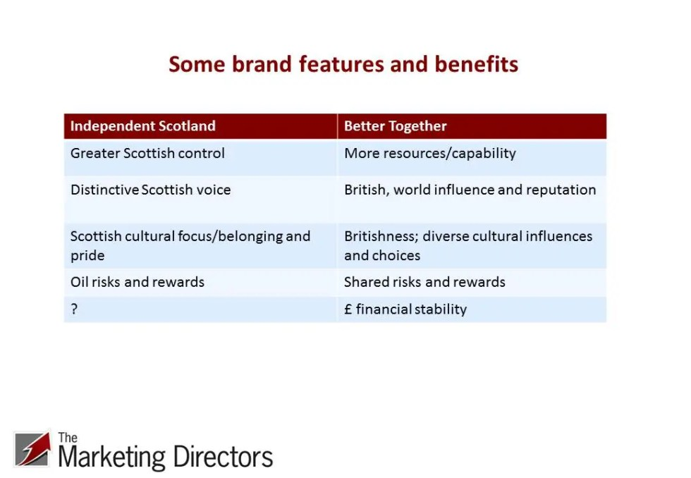 Features and benefits of Independent Scotland