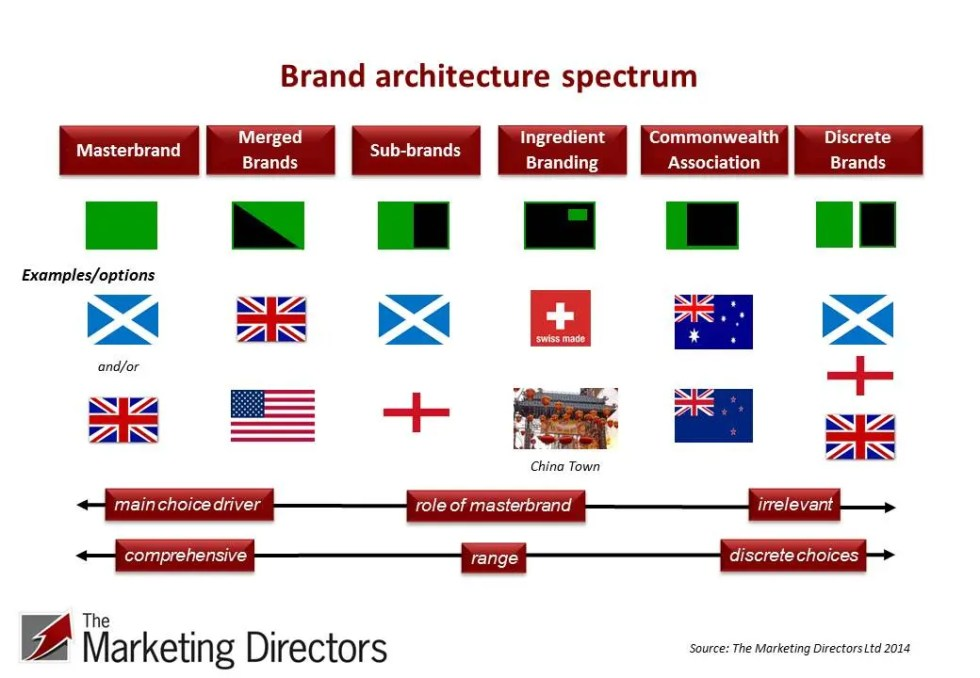 Nation brand architecture options