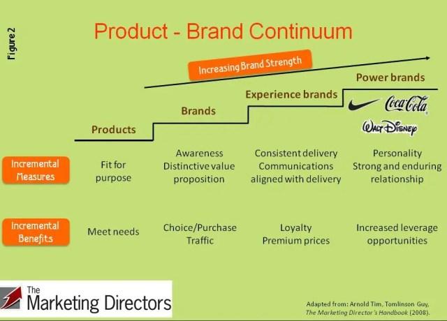 Brand strategy continuum