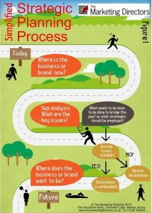 Simplified strategic planning process infographic for effective business planning