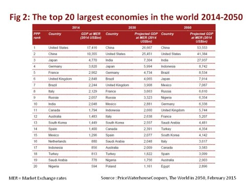 Top 20 economies 2015 - 2050 ranked by GDP in dollars