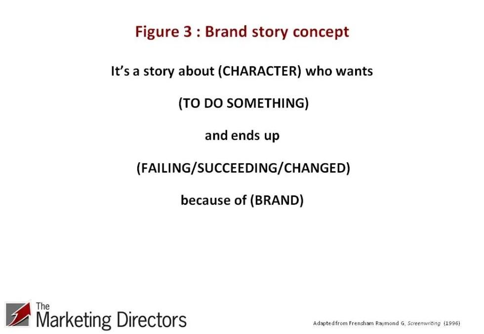 Brand storytelling - Fig 3 Brand story concept