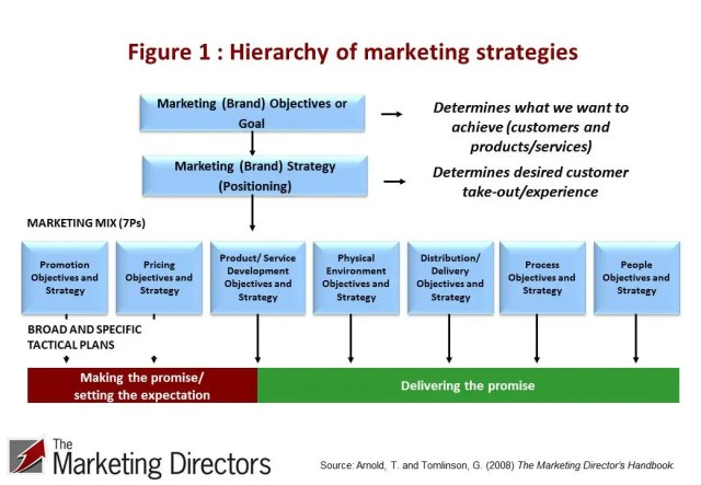 Hierarchy of marketing strategies