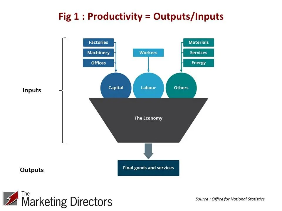 Productivity = Outputs/Inputs
