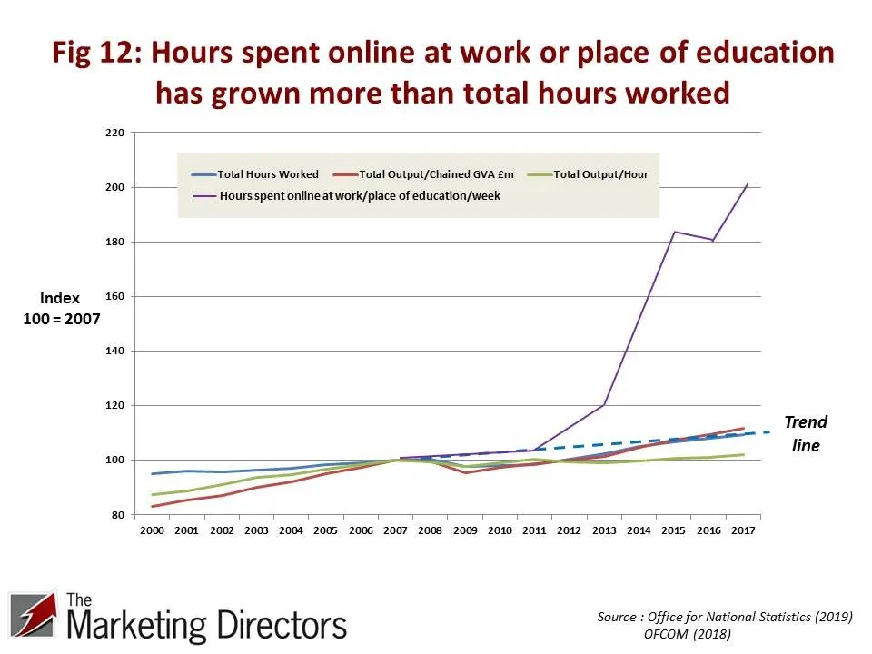 UK UK Productivity Conundrum | Figure 12: Hours spent online at work or place of education