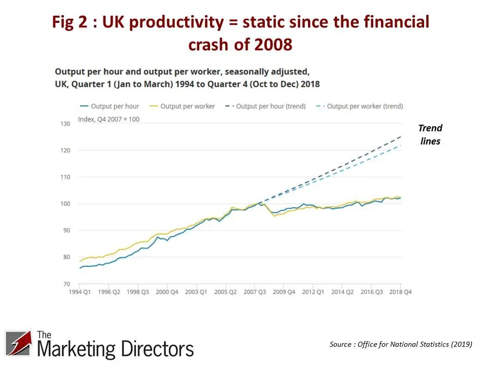UK Productivity Conundrum | Figure 2 : UK productivity 1994-2018 ONS