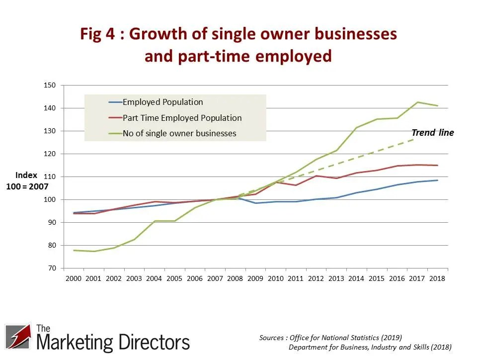 Growth of part-time employed and single owner businesses