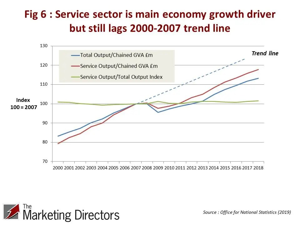 UK service sector is main economy growth driver but still lags 2000-2007 trend line