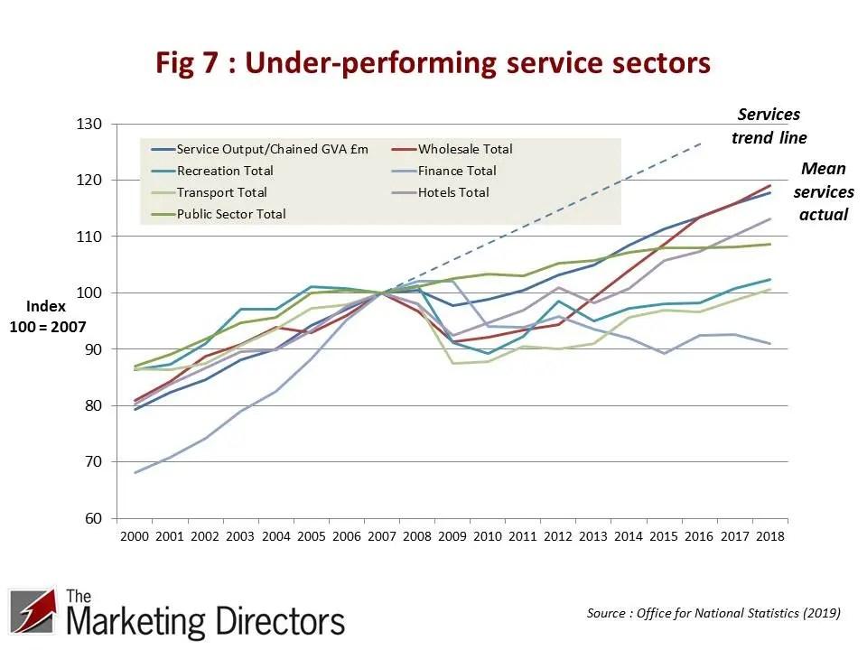 UK Productivity Conundrum | Figure 7 : Under-performing service sectors