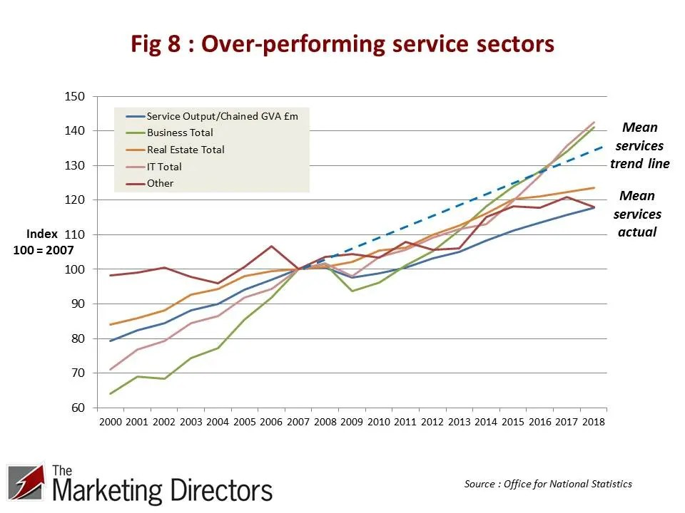 UK Productivity Conundrum | Figure 8 : Over-performing service sectors 2000-2018. ONS