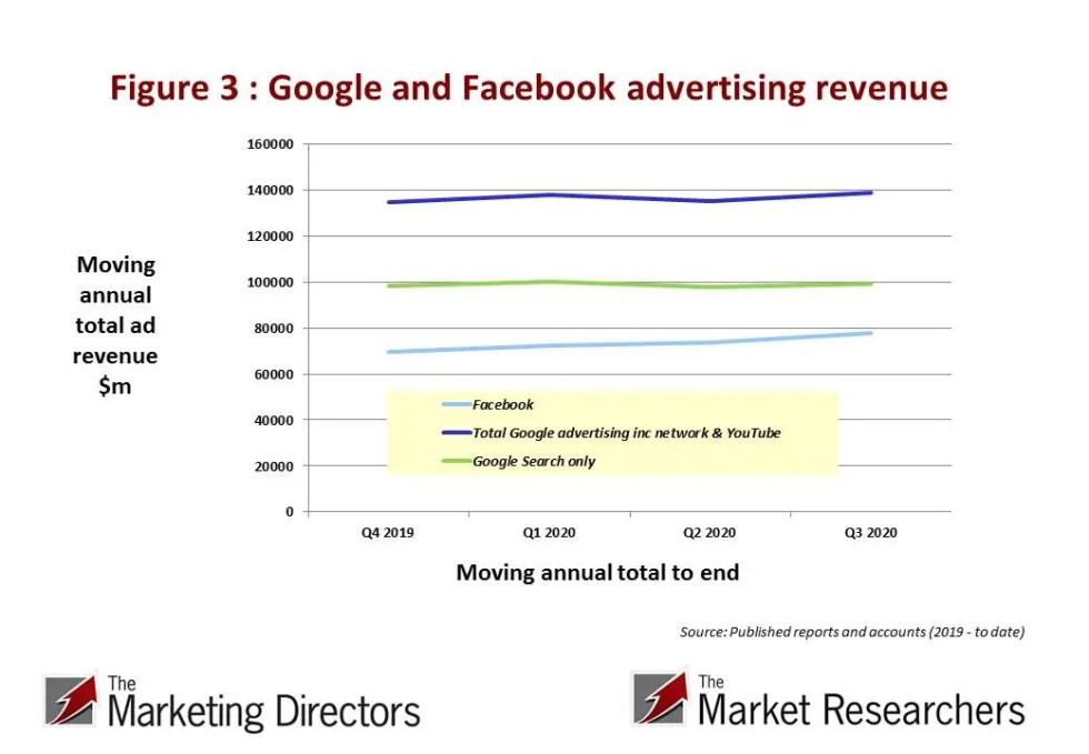 Google and Facebook advertising income : Moving annual total to 2020