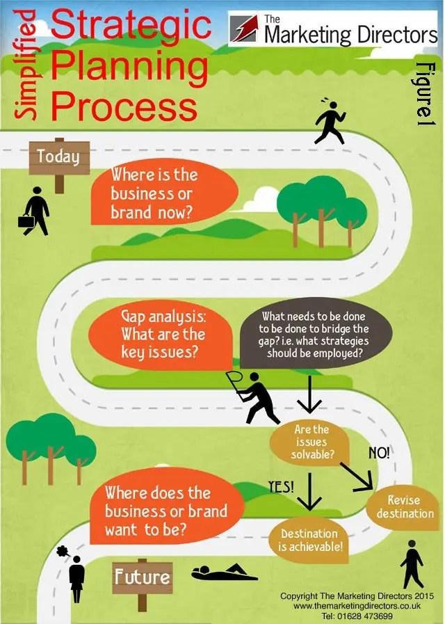 Strategic planning process infographic