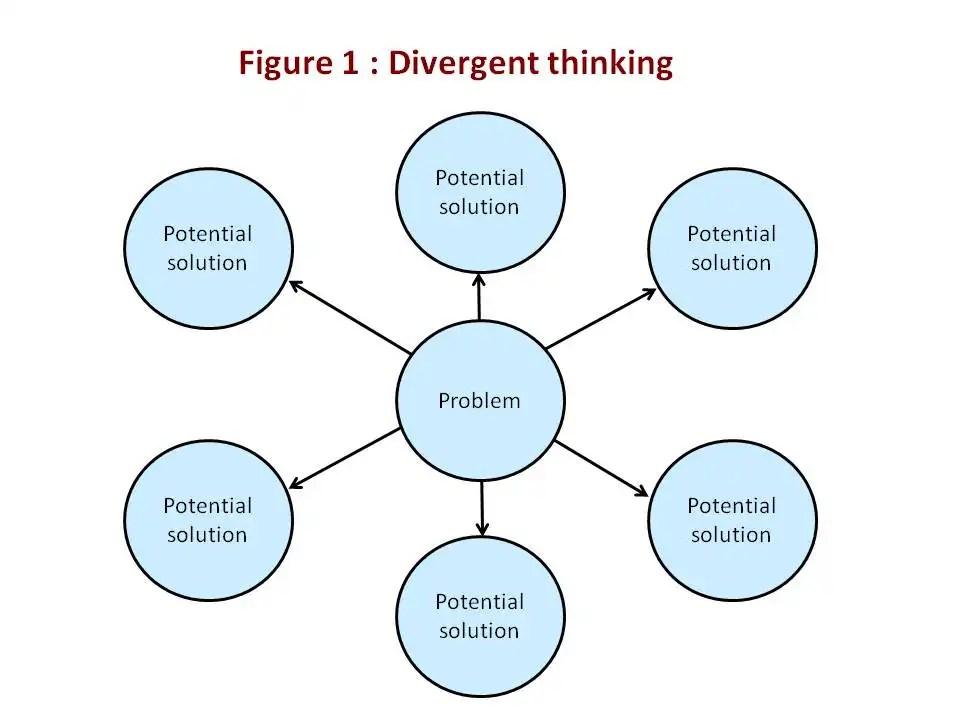 Creative techniques : divergent thinking