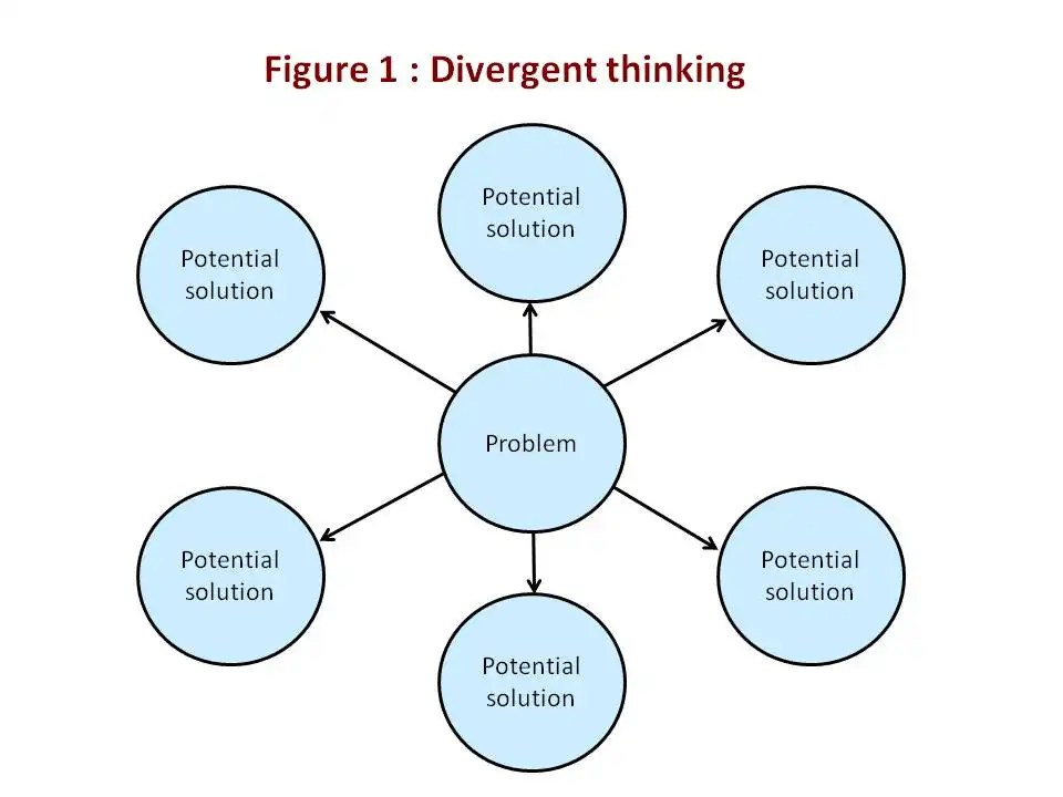 Creative techniques : divergent thinking