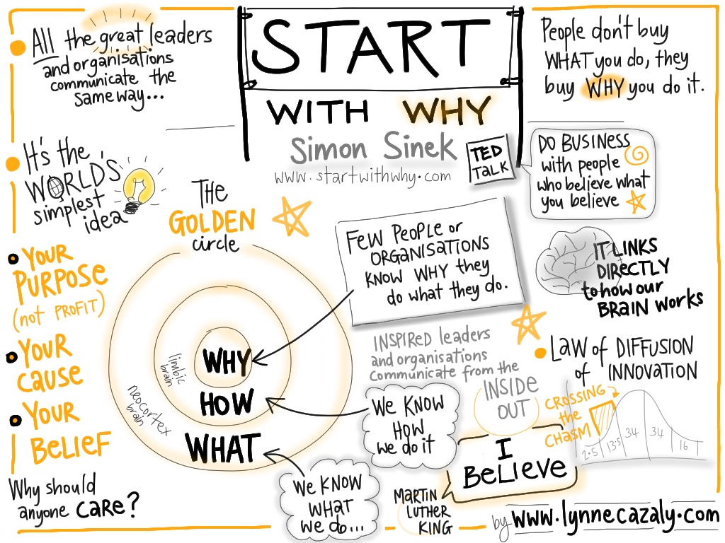 The Why In Your Brand