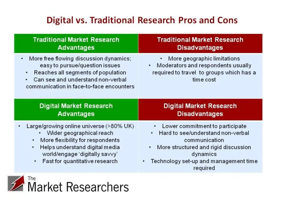 Digital vs. traditional research pros and cons