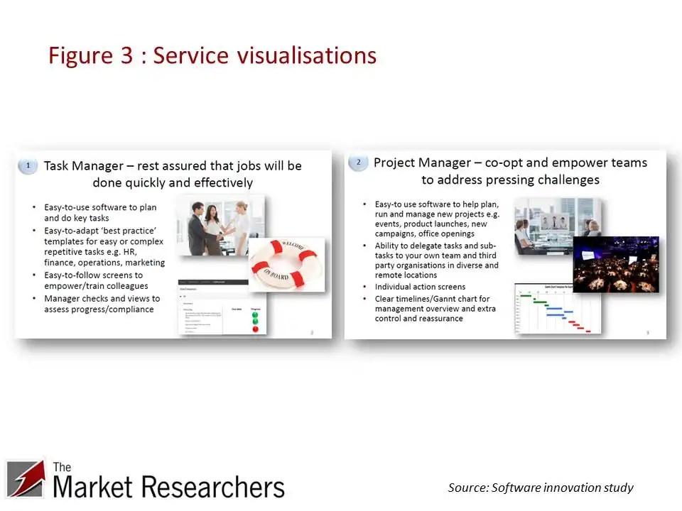 Example service stimuli for market research