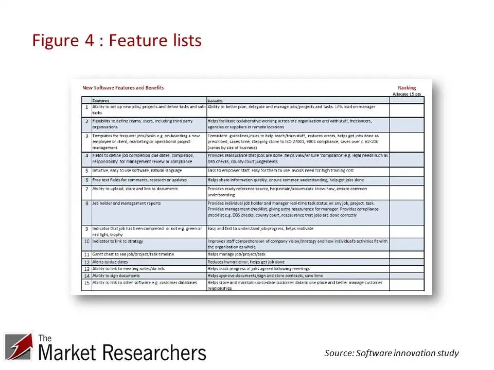 Feature lists for consumer research
