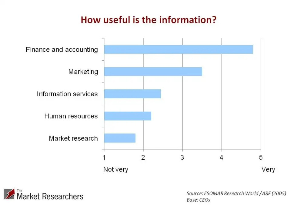 How to conduct market research analysis | How useful is the information - graph