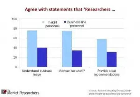 Market Research Analysis