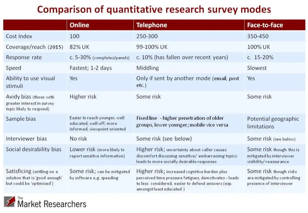 Quantitative research survey modes