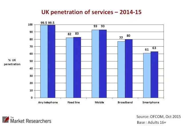 UK telephone, broadband, smartphone and fixed line penetration 2015
