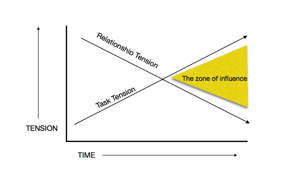 Mayhew Chart