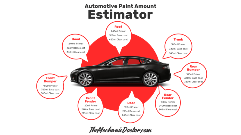 Automotive Paint Amount Estimator