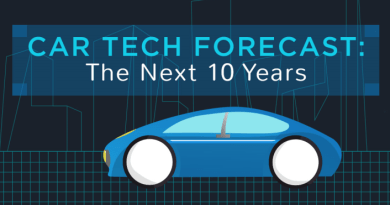 Car Infographic: Car Tech Forecast
