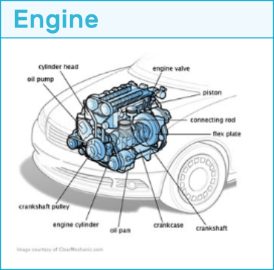 Learn all about how cars work