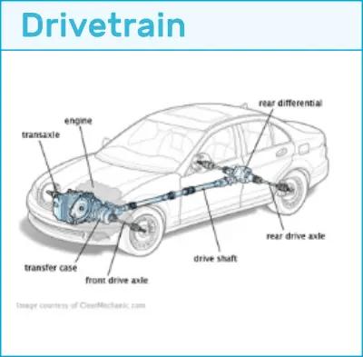 automotive online courses free